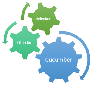 Getting the most out of Cucumber, Gherkin and Selenium