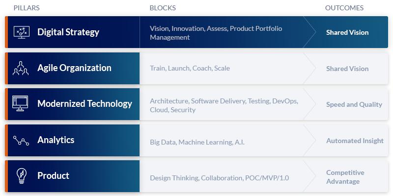 digital-transformation-blocks-digital_strategy