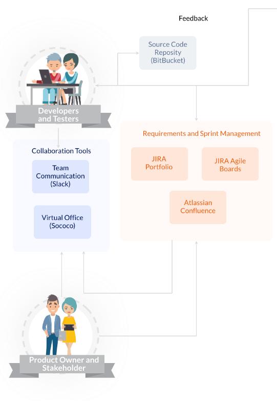 atlassian-services--assessment_2x