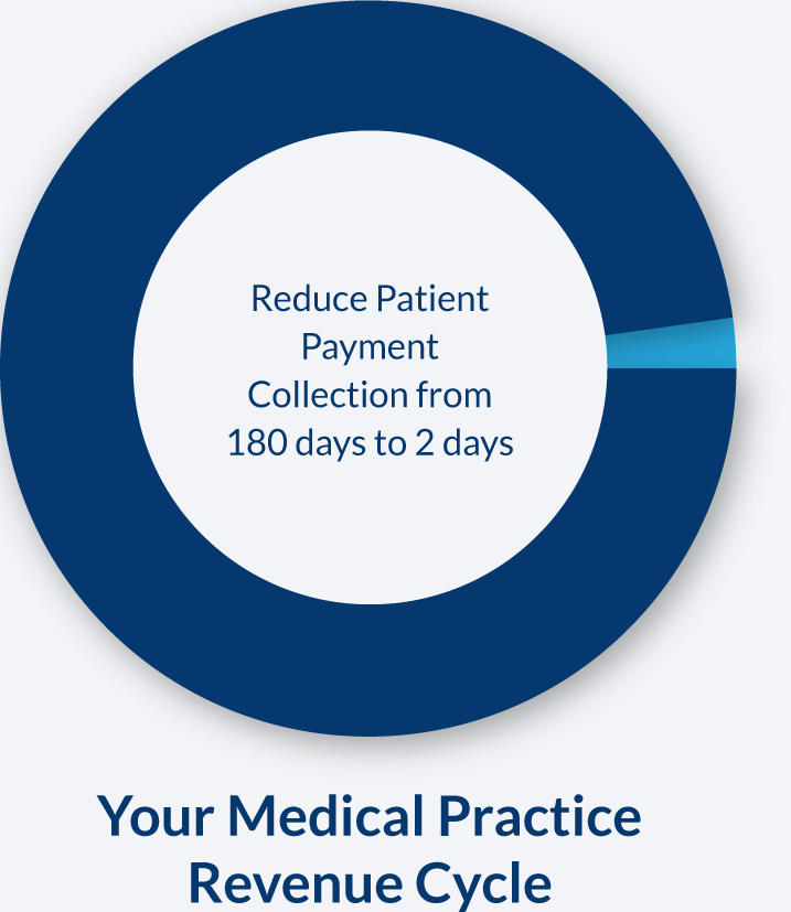 EZPPAY-Healthcare-Payment-Software--revenue-cycle