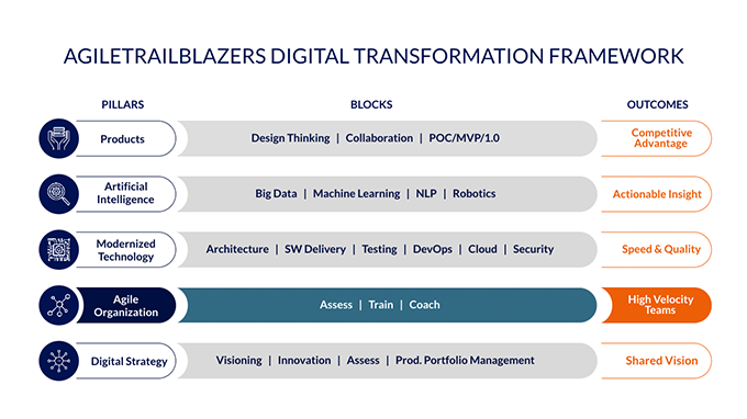 agile-organization--dt-framework-agileorganization