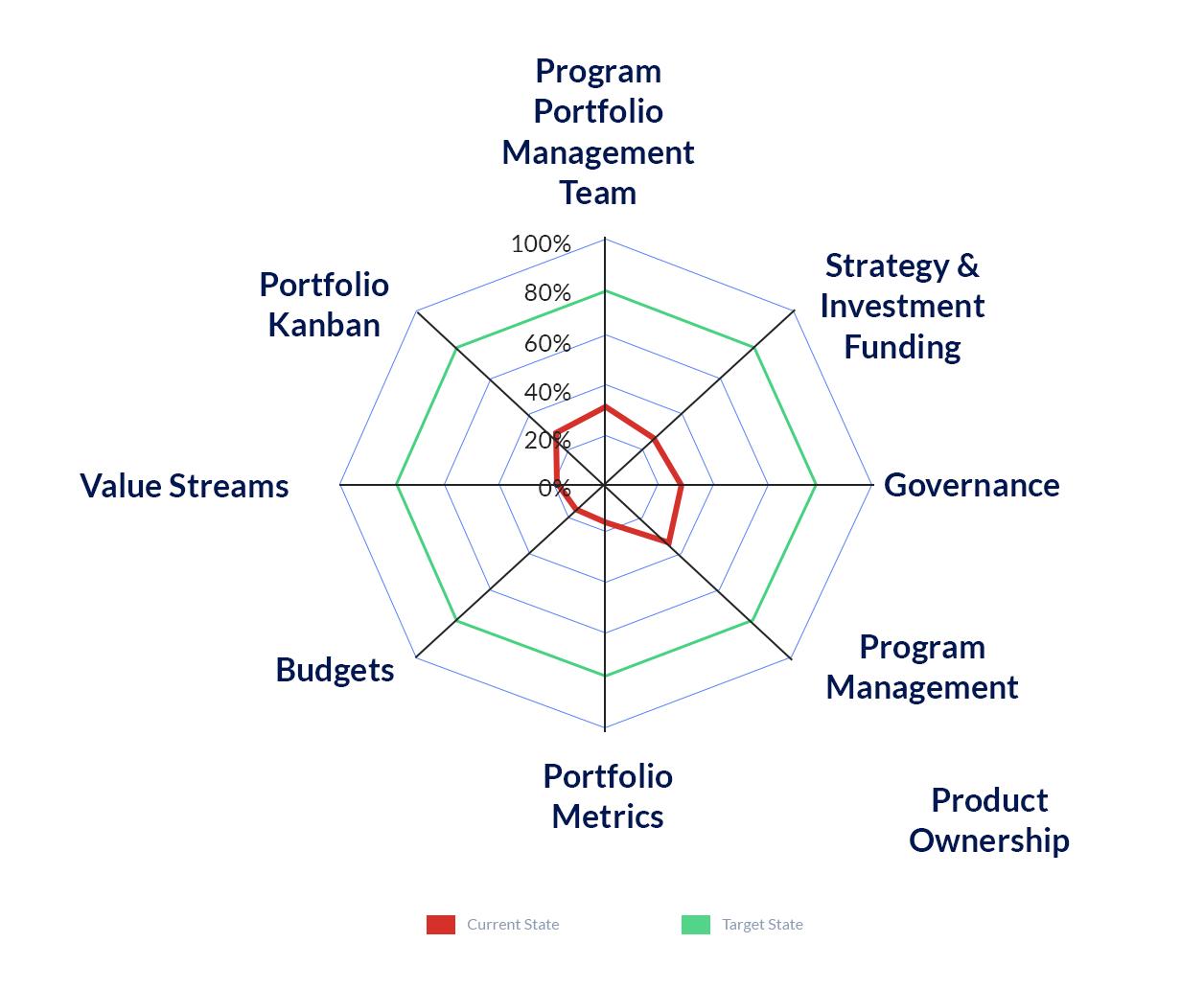 portfolio-program-team