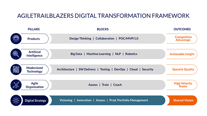 dt-framework-digitalstrategy_2x