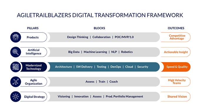 dt-framework-agileorganization