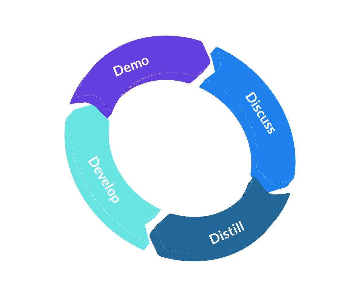 modernized-technology--software-delivery