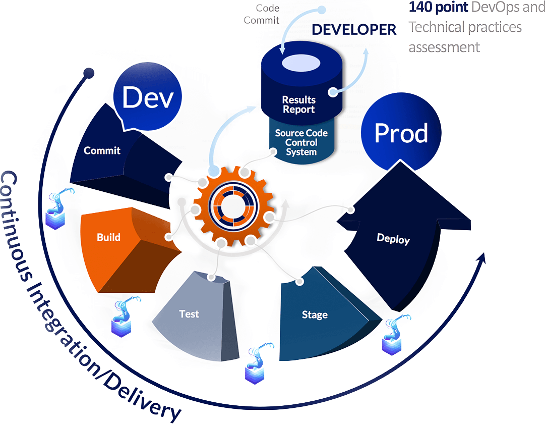 modernized-technology-devops