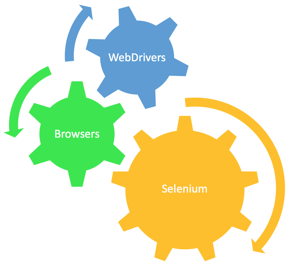 Advanced Selenium: Multiple Browsers and Environments