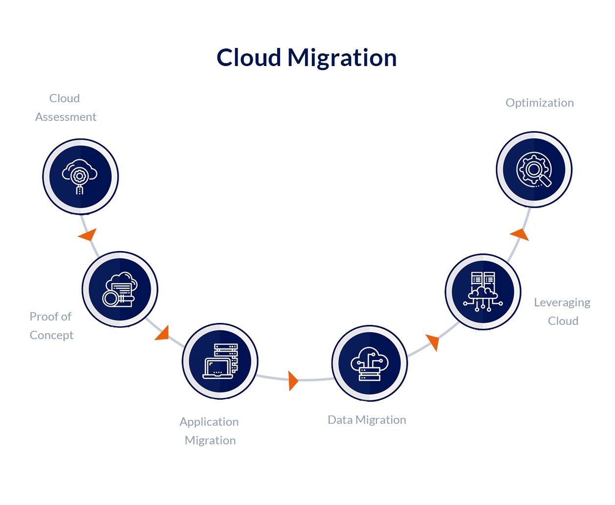 modernized-technology--cloud