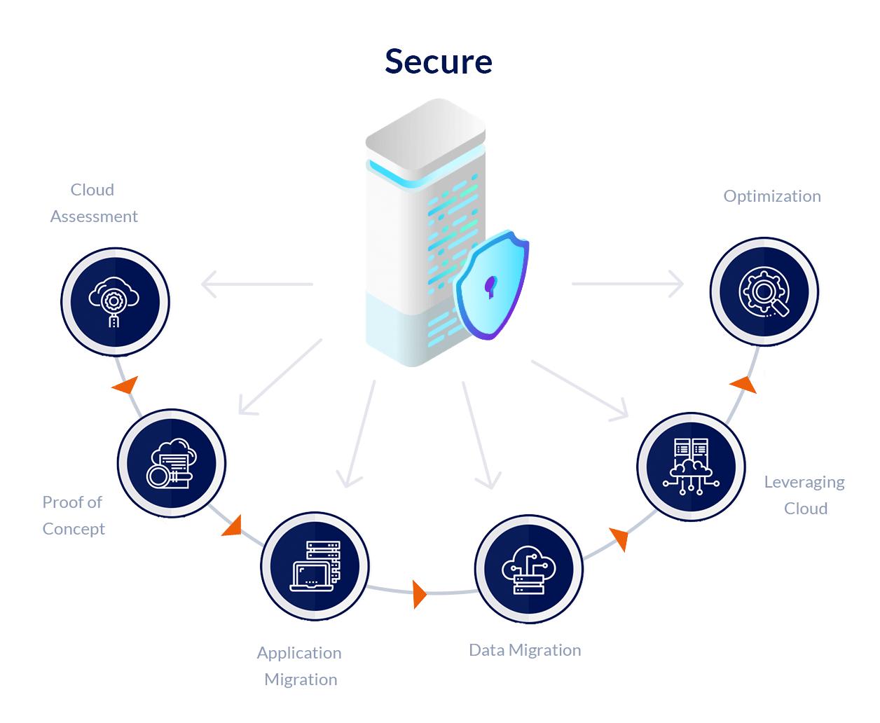 modernized-technology--security