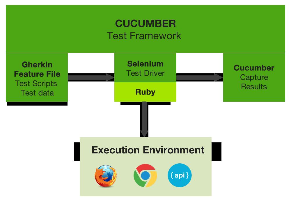 test-framework-image.png