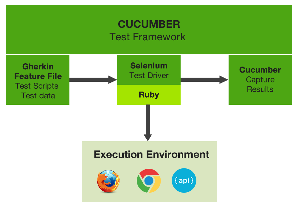 The 5 Step Guide for Selenium, Cucumber, and Gherkin